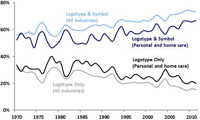 PG logotype symbol trends