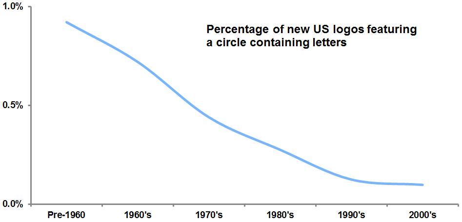 SEC graph
