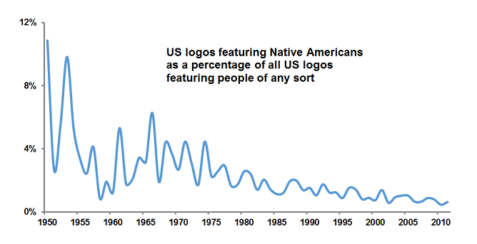 4 - native american logos graph