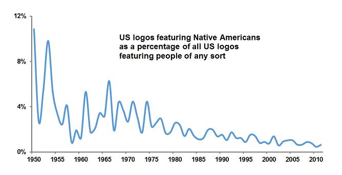 4 - native american logos graph